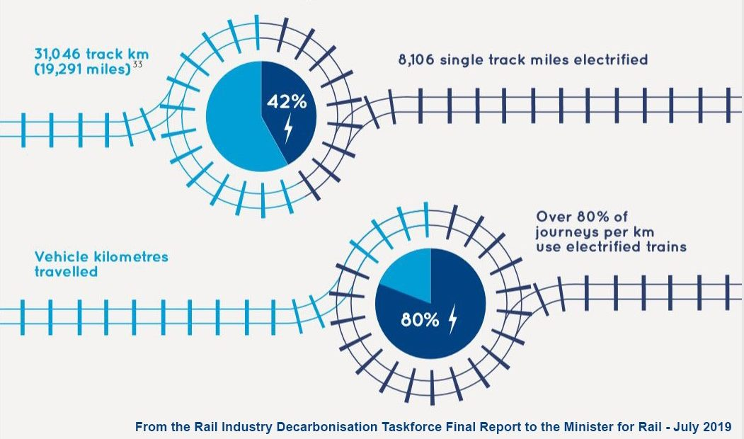 How much of Britain's railway is electrified? From the Rail Industry Decarbonisation Taskforce Final Report to the Minister for Rail - July 2019